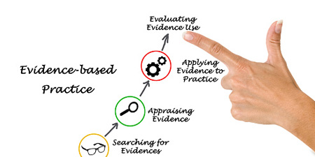 appriseating evidence based practise Evidence based practice evidence based practice is an avenue that ensures best care is given to patients and service users, ensuring that the care that suits their needs is administered based on positive result and practice with regards to feedback from patients/ service users that would reflect in an effective nursing practice (barker, 2013 pape, 2003).
